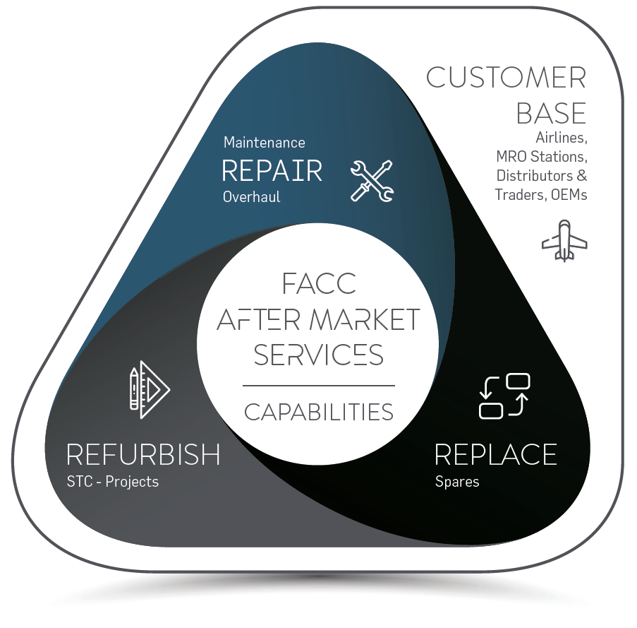 FACC Aftermarket Services Capabilities